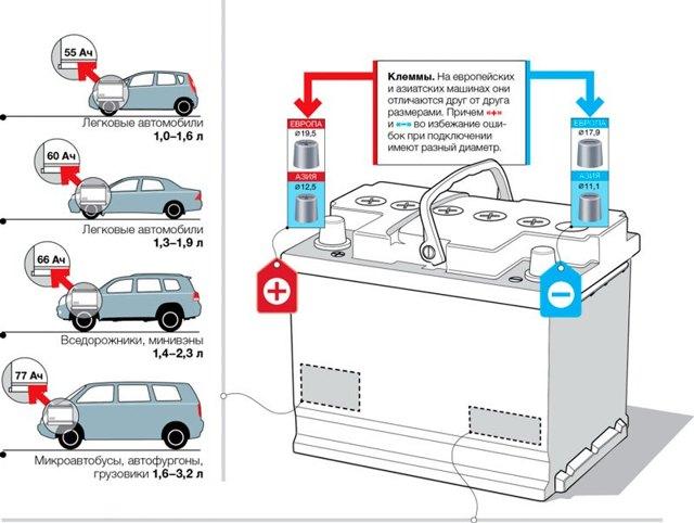 Сколько весит автомобильный аккумулятор и его размеры