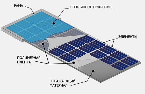 Солнечная батарея для дачи: комплект, выбор, монтаж