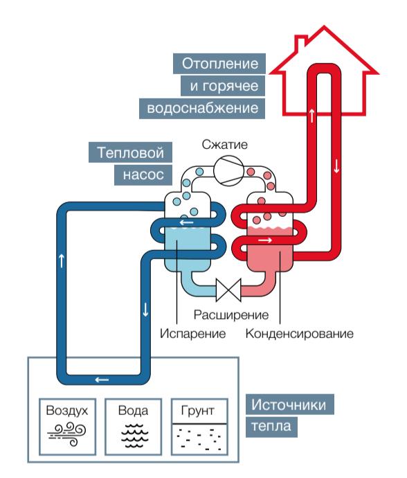 Тепловые насосы российского производства