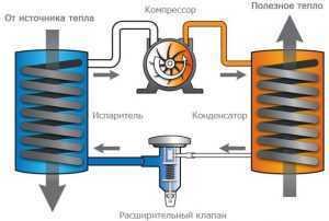 Тепловой насос для отопления дома. Принцип работы