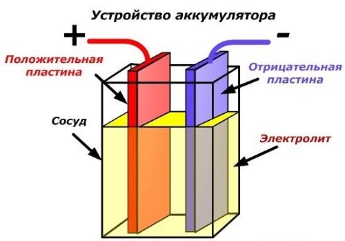 Производство литий─ионных аккумуляторов