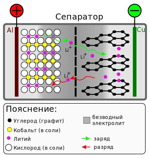 Беспроводной аккумулятор: технология и устройства