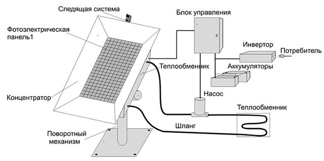 Солнечные батареи для отопления дома