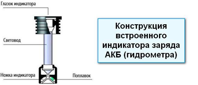 Индикатор заряда автомобильного аккумулятора